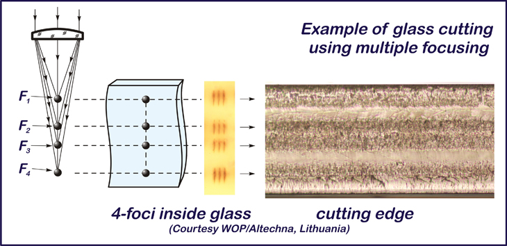 Example of glass cutting using multiple focusing